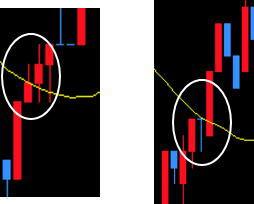 基準線と転換線の線を抜けたところのイメージ参考チャート図