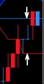基準線と転換線の並び方・距離