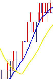 長短の移動平均線がクロスしたととき