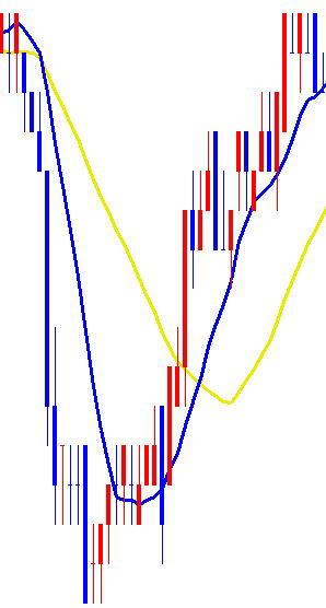 移動平均線の角度について
