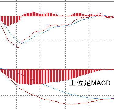 MACDとシグナルが0ラインより下でデットクロスしている画像